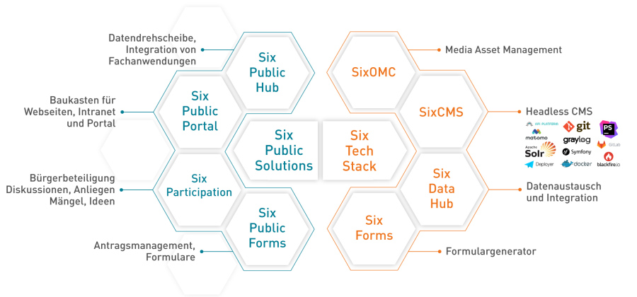 Infografik Smart Public Solutions und Six Technologie-Stack